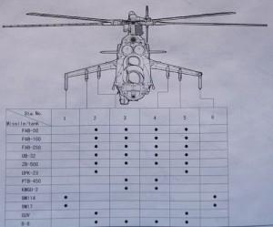 Hobbyboss - Mi-24V weapon diagram
